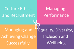 The four overarching modules covered within the Leadership and Management Programme are: Culture Ethics and Recruitment, Managing Performance, Managing and Achieving Change Successfully and Equality, Diversity, Inclusion and Wellbeing