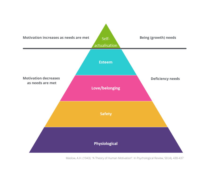 A diagram depicting Maslow's Hierarchy of needs which is shown as a pyramid.  From the top the layers read: Self-Actualisation, Esteem, Love/Belonging, Safety, Physiological.